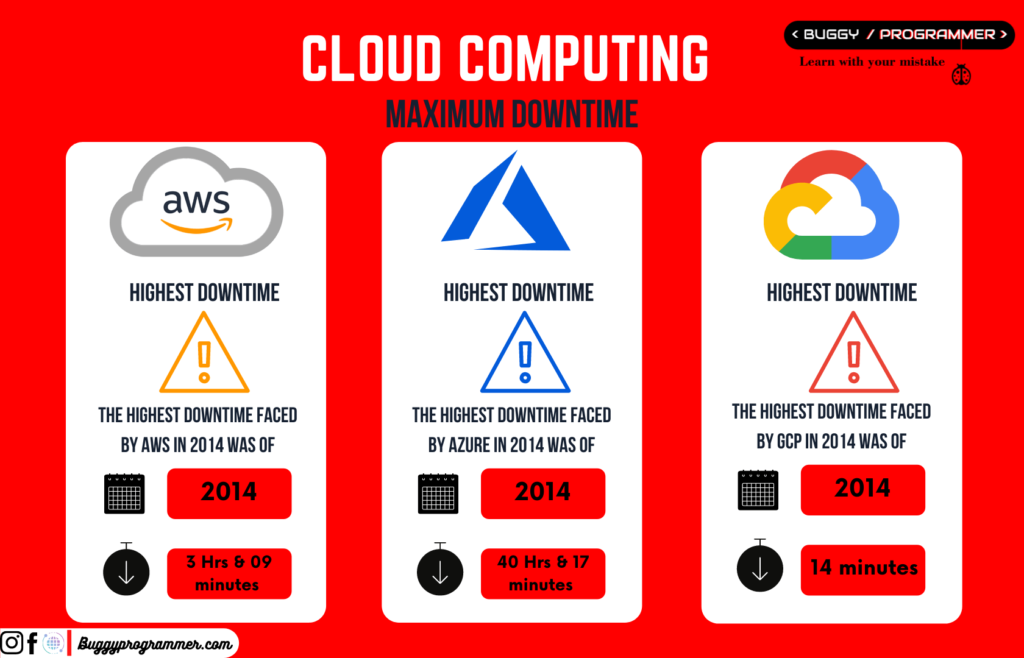 Maximum downtime comparison between aws, azure and gcp cloud computing