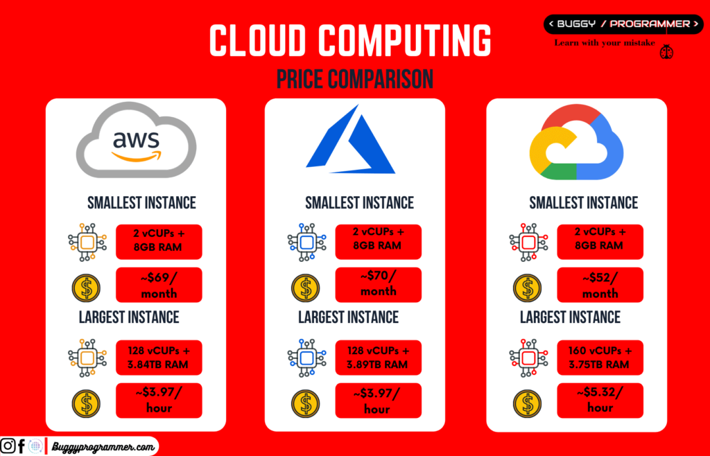 Which cloud computing provider is best, AWS vs Azure vs GCP, Price comparison of aws, azure and gcp