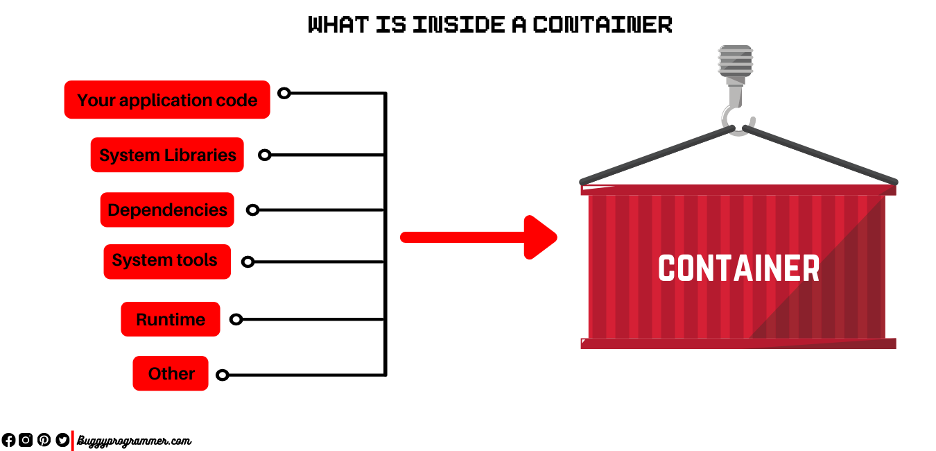 What is docker container and what it contains