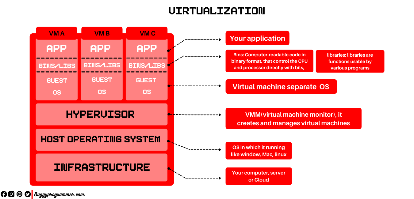 What is  virtualization and how it works