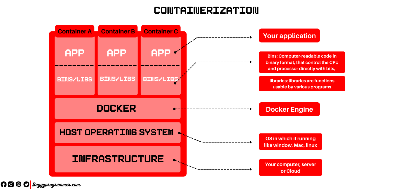 What is docker containerization and how it works