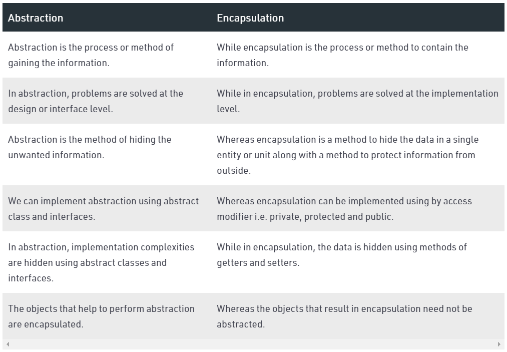 Difference between Abstraction and encapsulation