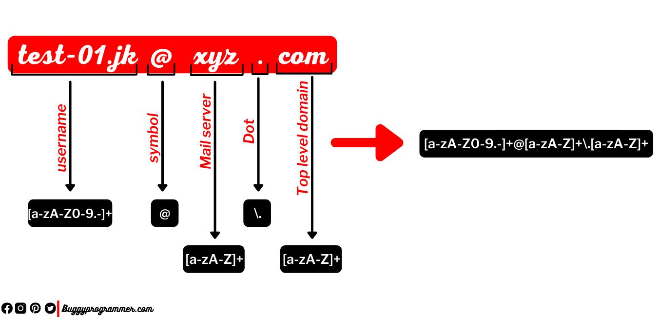 How to do email parsing with Regular expression
