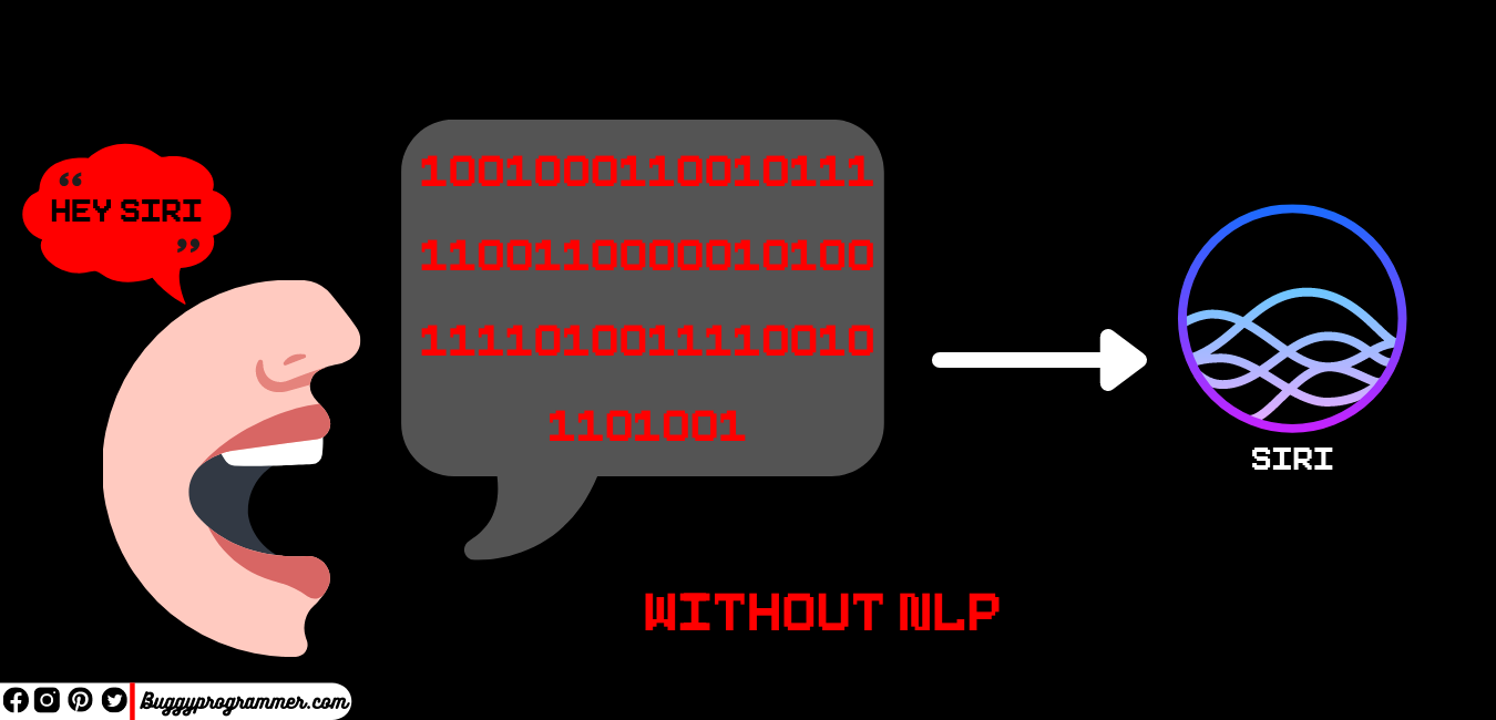 Why we need Natural language processing, Importance of NLP