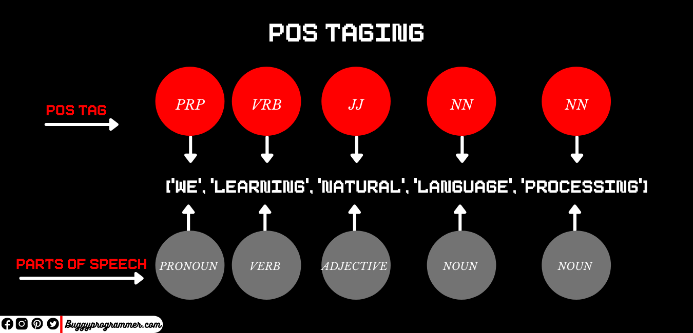 What is POS Tagging (parts of speech tagging) in Natural language processing (NLP)