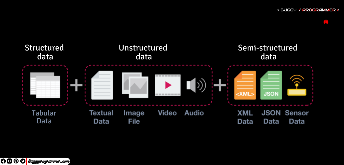 Difference between structured vs semi-structured vs unstructured data