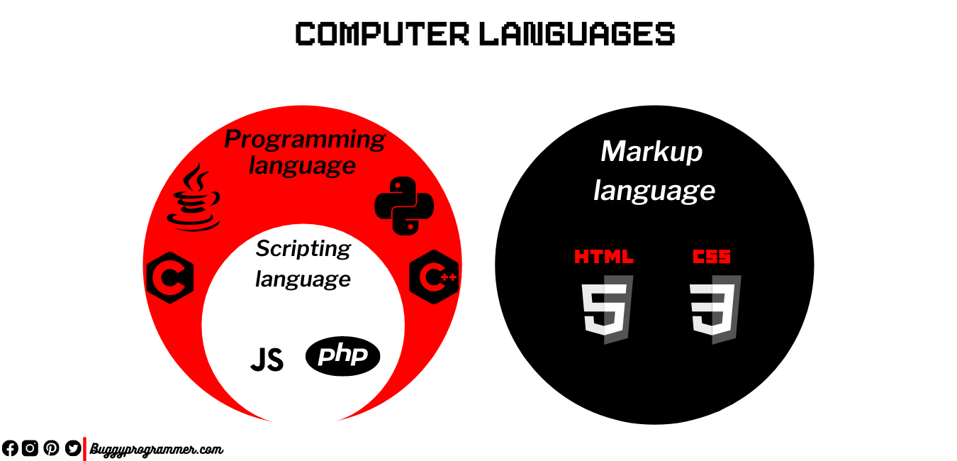 All computer Languages, difference between programming and scripting language
