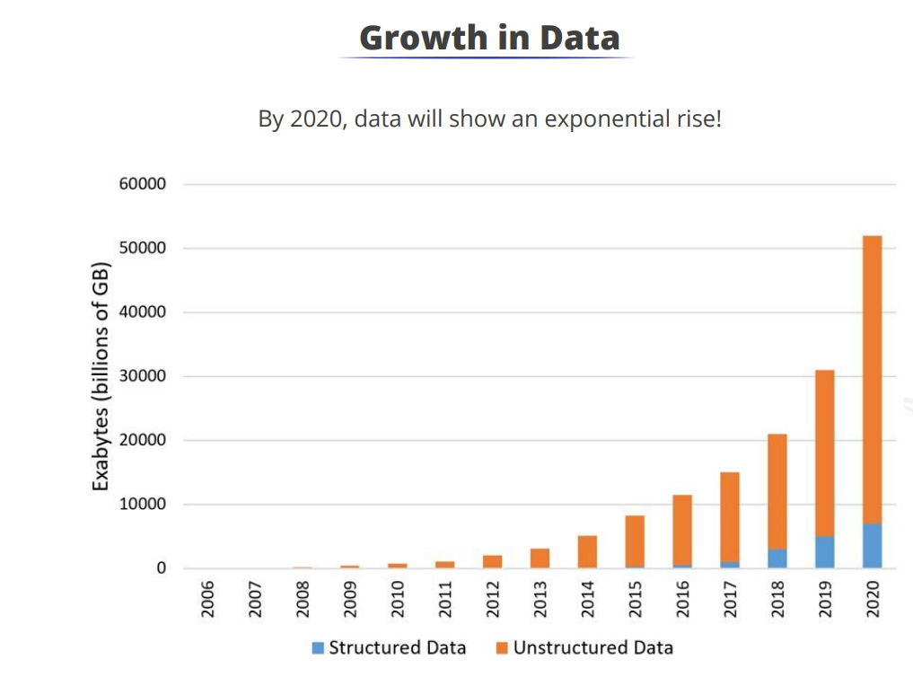 growth of structured vs unstructured data from 2006 to 2020