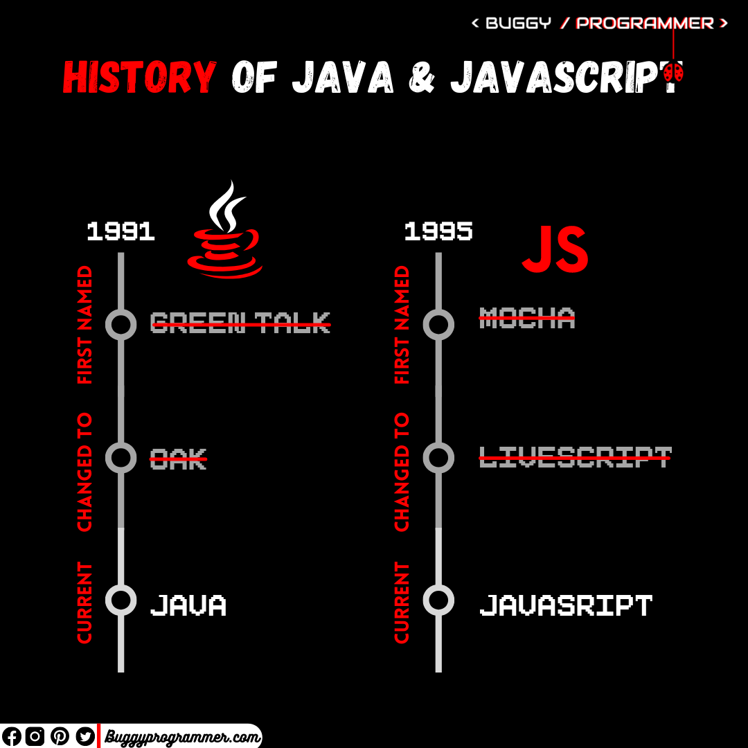 History of Java and JavaScript, what is the difference between Java and Javascript