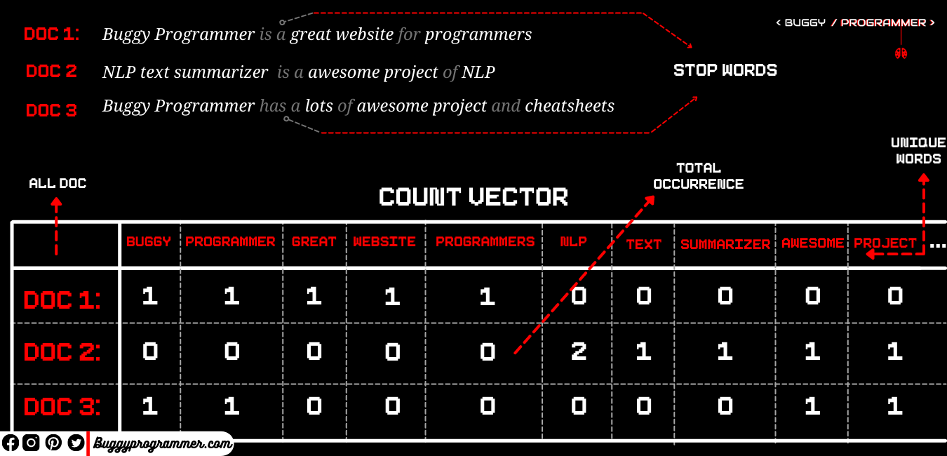 what is count vectorizer and how it works. How to build NLP text summarizer