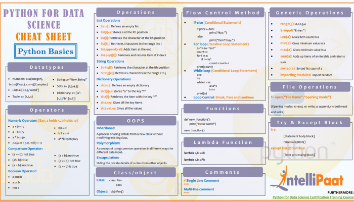 complete python cheat sheet for interview